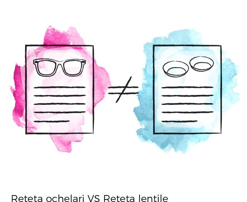 reteta ochelari vs reteta lentile