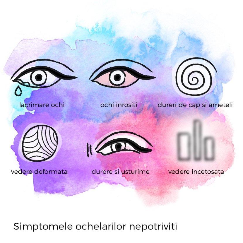 simptome ochelari nepotriviti